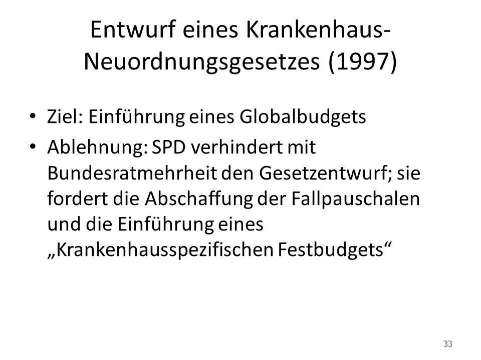 Entwurf eines Krankenhaus- Neuordnungsgesetzes (1997) Ziel: Einführung eines Globalbudgets Ablehnung: SPD verhindert mit Bundesratmehrheit den Gesetze