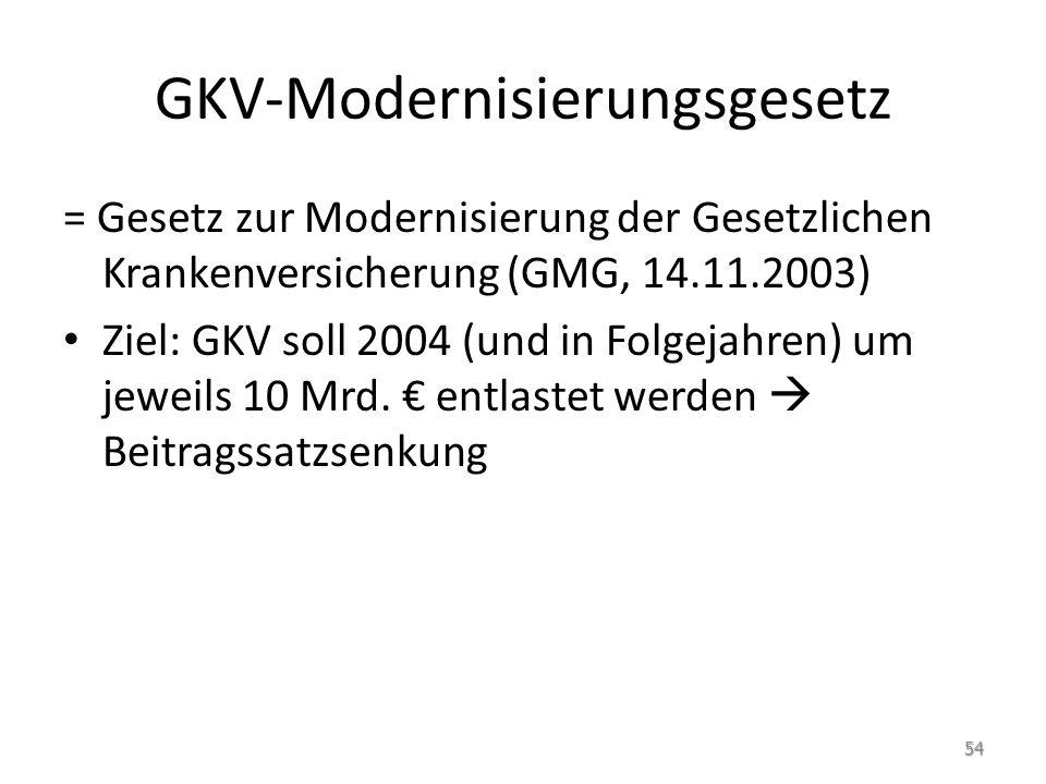 GKV-Modernisierungsgesetz = Gesetz zur Modernisierung der Gesetzlichen Krankenversicherung (GMG, 14.11.2003) Ziel: GKV soll 2004 (und in Folgejahren)