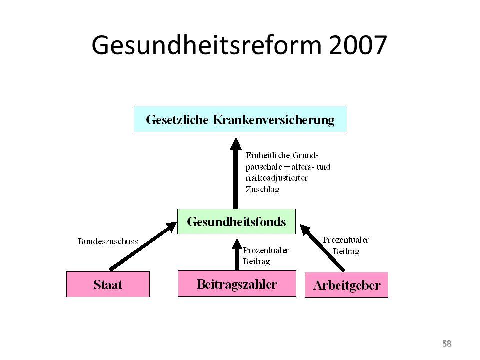Gesundheitsreform 2007 58