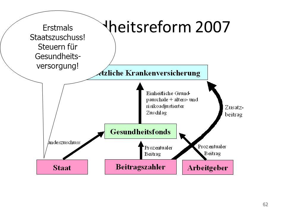 Gesundheitsreform 2007 Erstmals Staatszuschuss! Steuern für Gesundheits- versorgung! 62