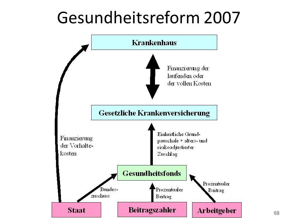 Gesundheitsreform 2007 68