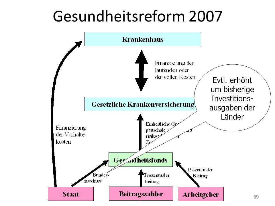 Gesundheitsreform 2007 Evtl. erhöht um bisherige Investitions- ausgaben der Länder 69