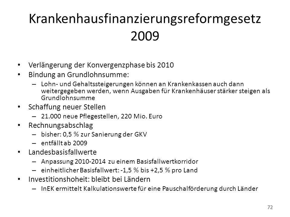 Krankenhausfinanzierungsreformgesetz 2009 Verlängerung der Konvergenzphase bis 2010 Bindung an Grundlohnsumme: – Lohn- und Gehaltssteigerungen können