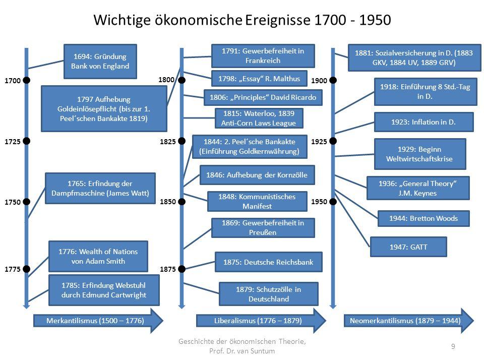 1875: Deutsche Reichsbank 1797 Aufhebung Goldeinlösepflicht (bis zur 1. Peel´schen Bankakte 1819) 1694: Gründung Bank von England 1765: Erfindung der