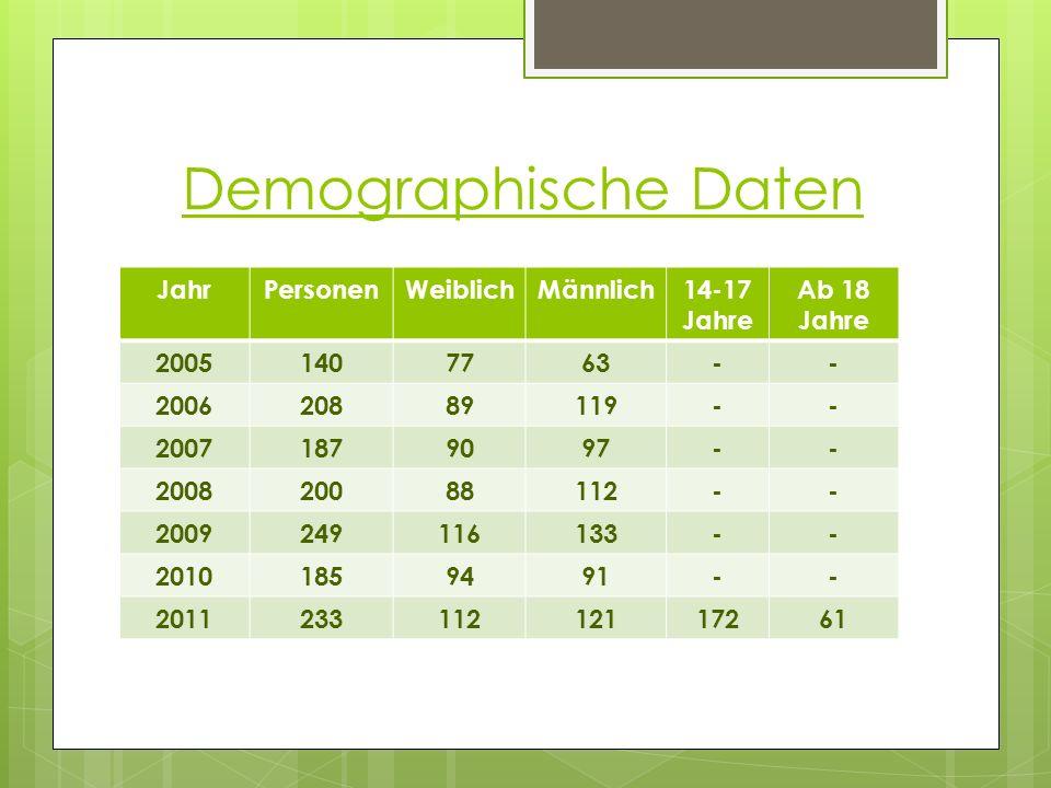 Demographische Daten JahrPersonenWeiblichMännlich14-17 Jahre Ab 18 Jahre 20051407763-- 200620889119-- 20071879097-- 200820088112-- 2009249116133-- 201