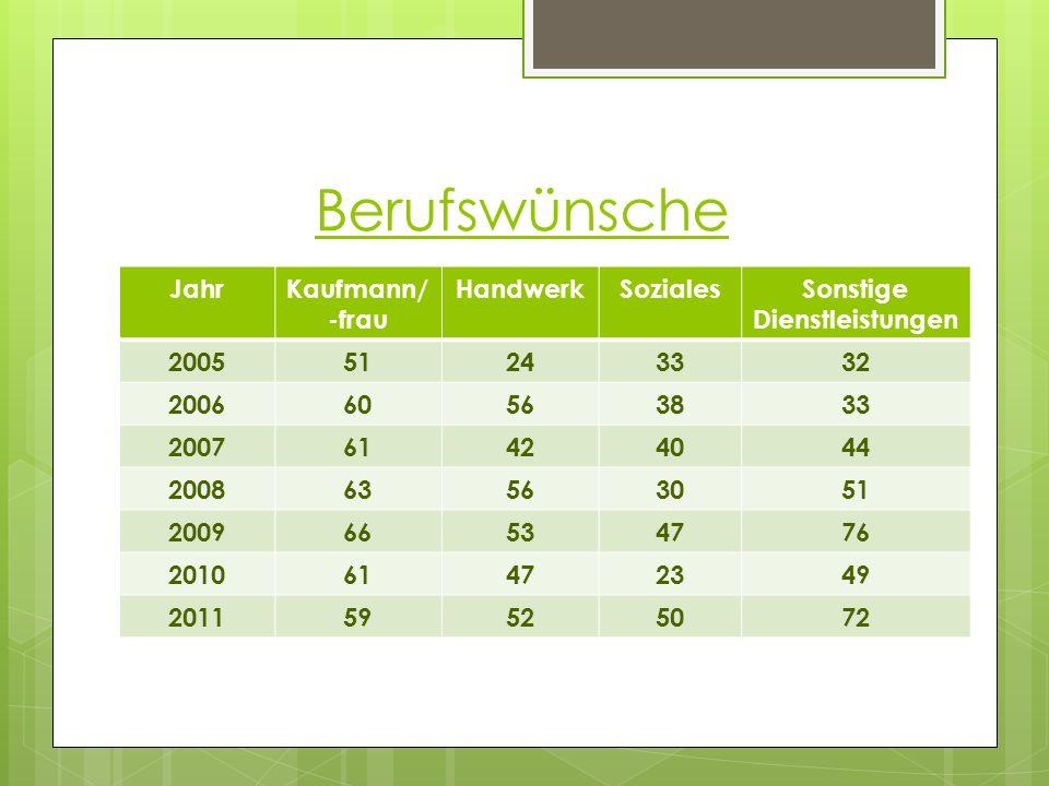 Berufswünsche JahrKaufmann/ -frau HandwerkSozialesSonstige Dienstleistungen 200551243332 200660563833 200761424044 200863563051 200966534776 201061472