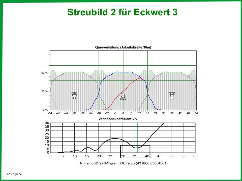 cc – agri.de Variationskoeffizient VK (4,3%) Streubild 2 für Eckwert 3