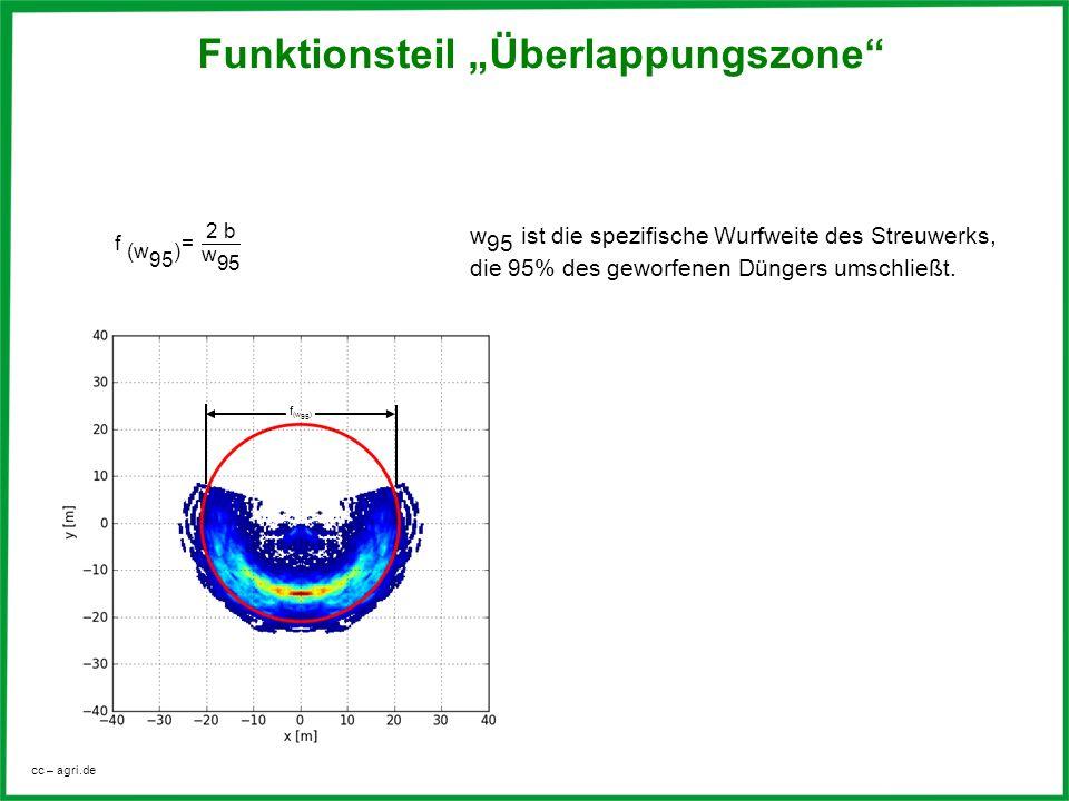 cc – agri.de Funktionsteil Überlappungszone f (w 95 )
