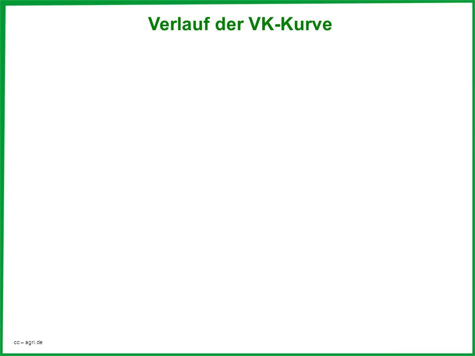 cc – agri.de Verlauf der VK-Kurve