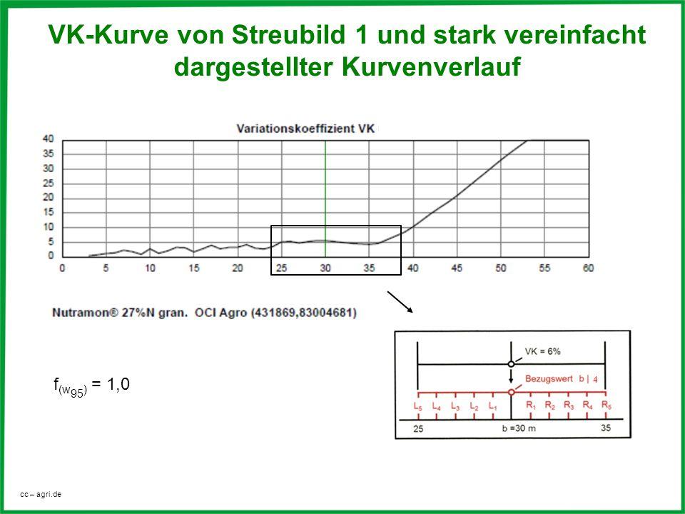 cc – agri.de VK-Kurve von Streubild 1 und stark vereinfacht dargestellter Kurvenverlauf f (w 95 ) = 1,0 4