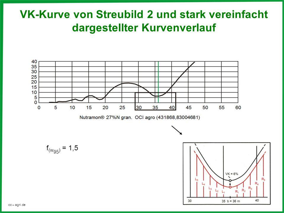 cc – agri.de VK-Kurve von Streubild 2 und stark vereinfacht dargestellter Kurvenverlauf f (w 95 ) = 1,5