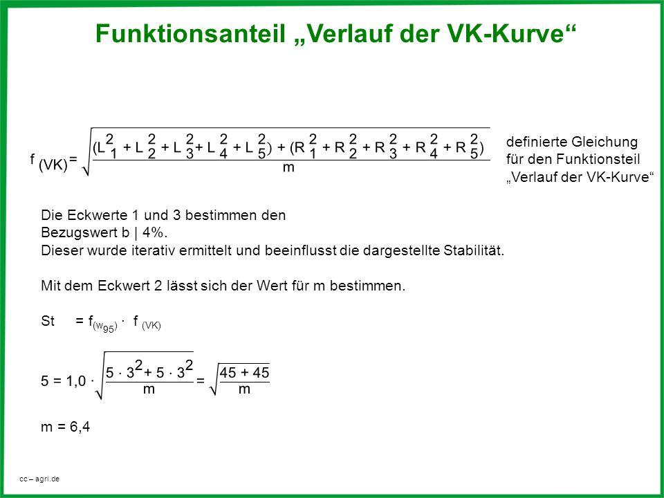 cc – agri.de Funktionsanteil Verlauf der VK-Kurve definierte Gleichung für den Funktionsteil Verlauf der VK-Kurve