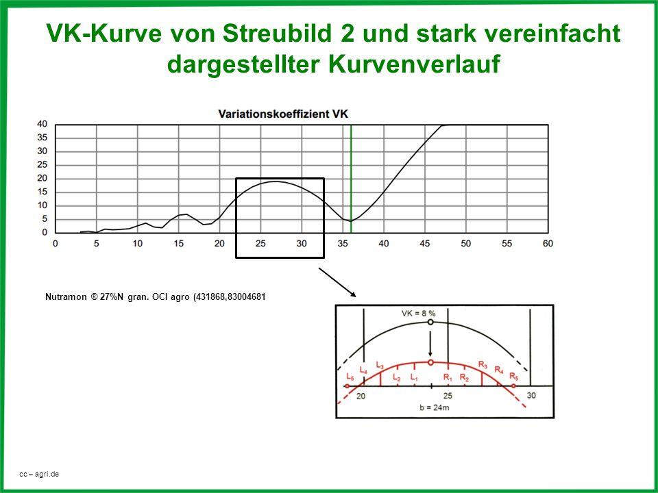 cc – agri.de VK-Kurve von Streubild 2 und stark vereinfacht dargestellter Kurvenverlauf Nutramon ® 27%N gran. OCI agro (431868,83004681