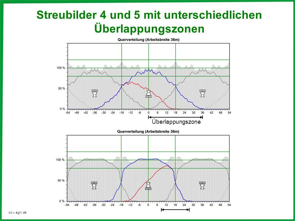 cc – agri.de Überlappungszone Streubilder 4 und 5 mit unterschiedlichen Überlappungszonen