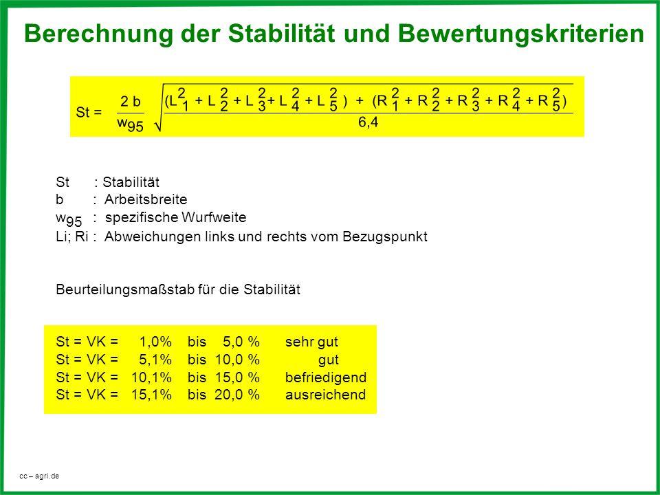 cc – agri.de Berechnung der Stabilität und Bewertungskriterien