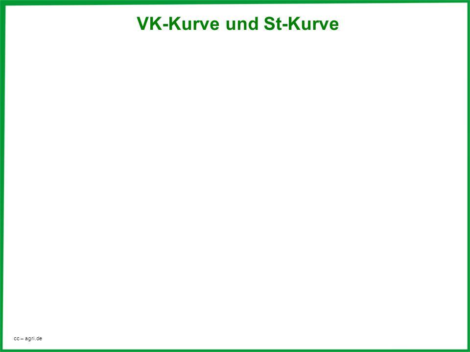 cc – agri.de VK-Kurve und St-Kurve