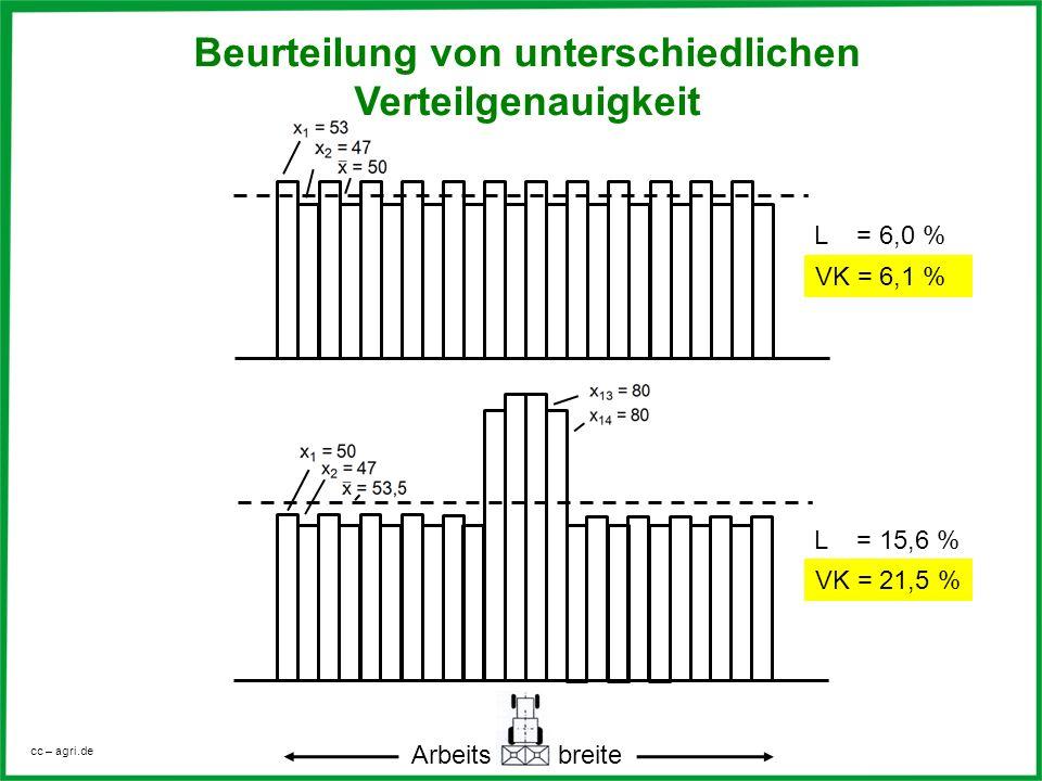 cc – agri.de VK = 21,5 % Arbeits breite L = 15,6 % VK = 6,1 % L = 6,0 % Beurteilung von unterschiedlichen Verteilgenauigkeit