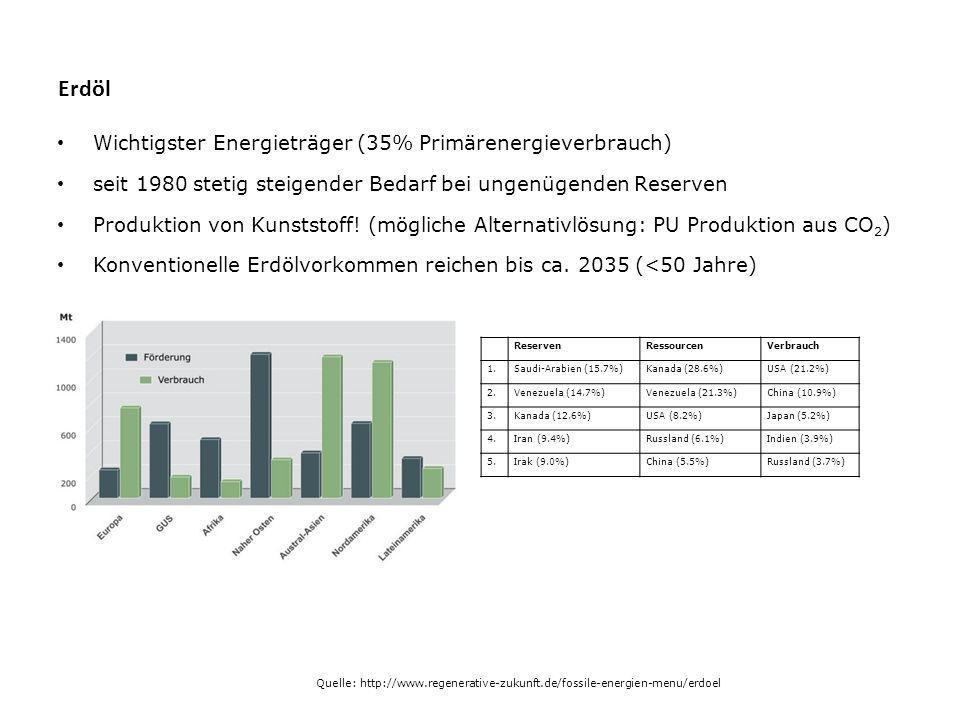 Erdöl Wichtigster Energieträger (35% Primärenergieverbrauch) seit 1980 stetig steigender Bedarf bei ungenügenden Reserven Produktion von Kunststoff.