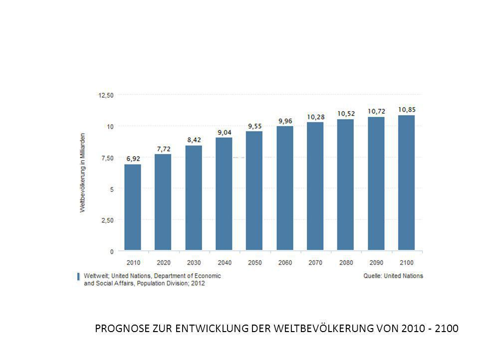 PROGNOSE ZUR ENTWICKLUNG DER WELTBEVÖLKERUNG VON 2010 - 2100