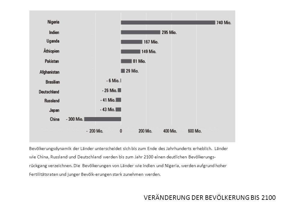 VERÄNDERUNG DER BEVÖLKERUNG BIS 2100 Bevölkerungsdynamik der Länder unterscheidet sich bis zum Ende des Jahrhunderts erheblich.