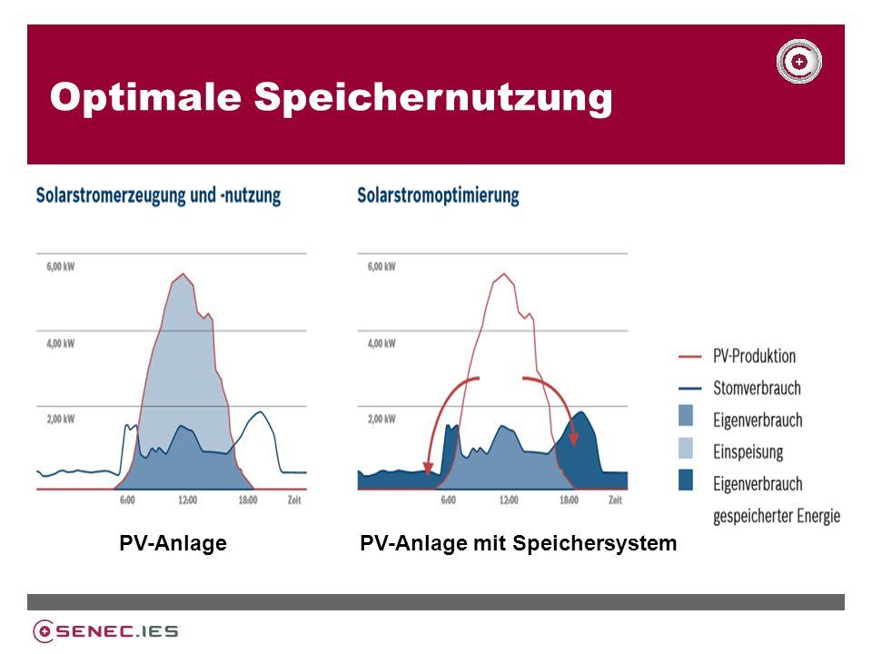 Optimale Speichernutzung PV-AnlagePV-Anlage mit Speichersystem