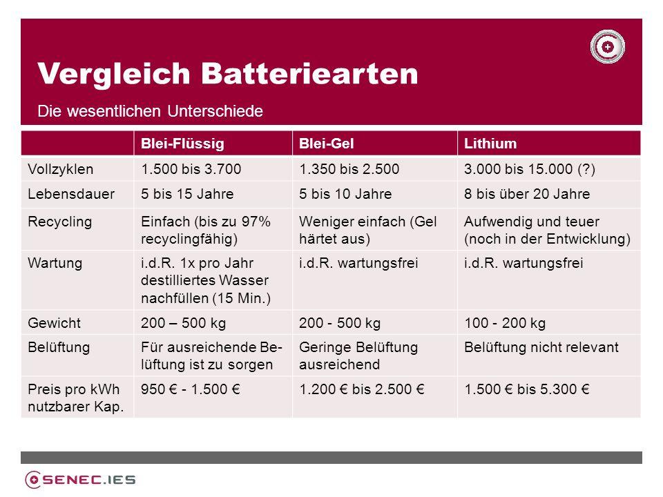 Vergleich Batteriearten Die wesentlichen Unterschiede Blei-FlüssigBlei-GelLithium Vollzyklen1.500 bis 3.7001.350 bis 2.5003.000 bis 15.000 (?) Lebensdauer5 bis 15 Jahre5 bis 10 Jahre8 bis über 20 Jahre RecyclingEinfach (bis zu 97% recyclingfähig) Weniger einfach (Gel härtet aus) Aufwendig und teuer (noch in der Entwicklung) Wartungi.d.R.