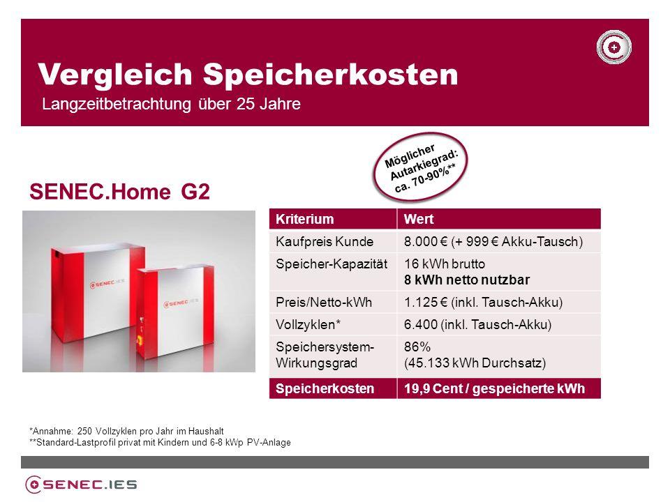 Vergleich Speicherkosten Langzeitbetrachtung über 25 Jahre KriteriumWert Kaufpreis Kunde8.000 (+ 999 Akku-Tausch) Speicher-Kapazität16 kWh brutto 8 kWh netto nutzbar Preis/Netto-kWh1.125 (inkl.