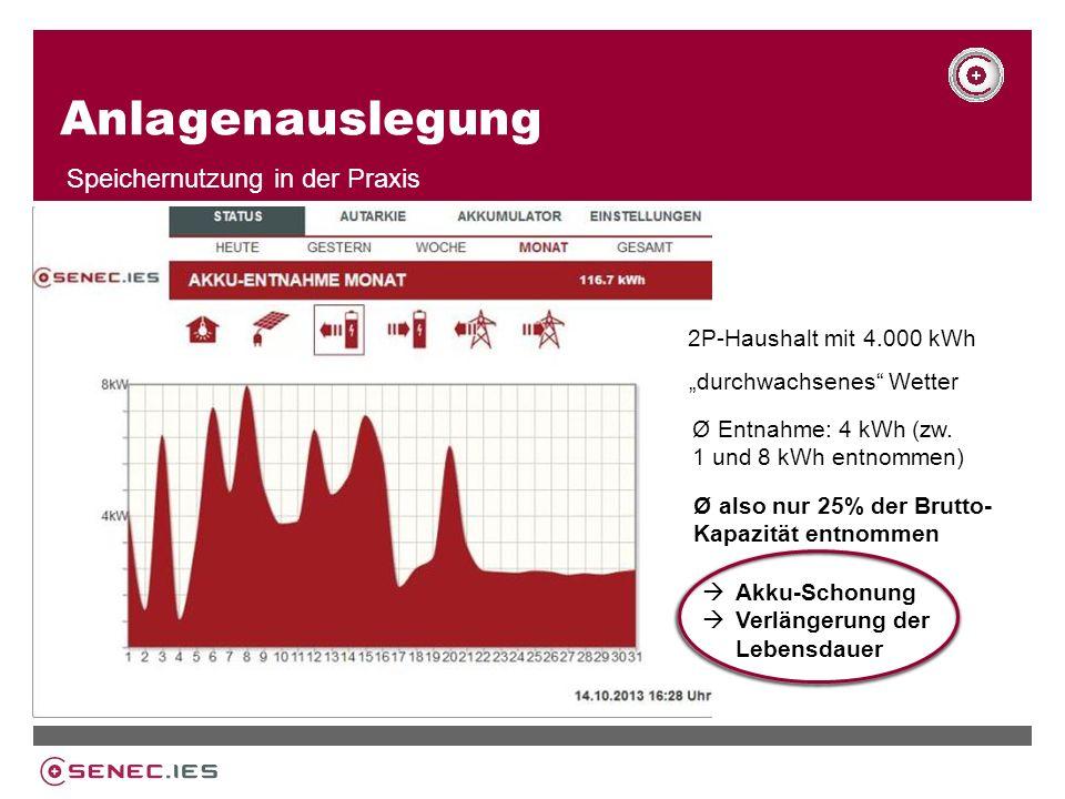 Anlagenauslegung Speichernutzung in der Praxis 2P-Haushalt mit 4.000 kWh Ø Entnahme: 4 kWh (zw.