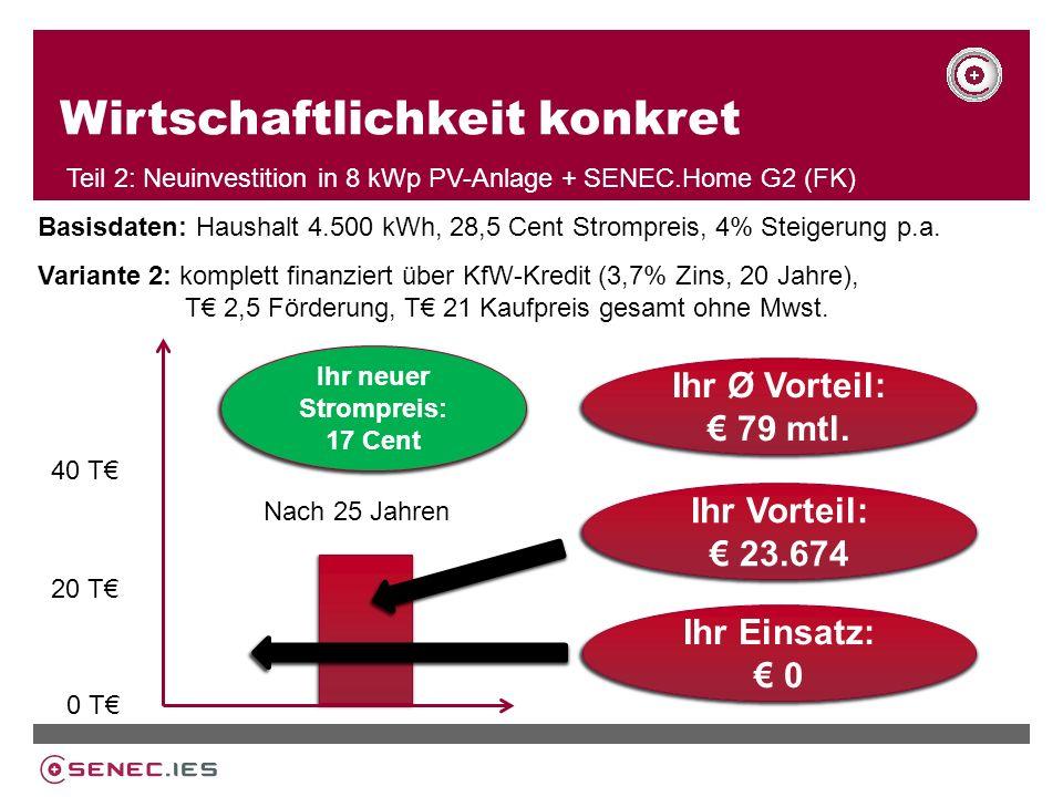 Wirtschaftlichkeit konkret Teil 2: Neuinvestition in 8 kWp PV-Anlage + SENEC.Home G2 (FK) Variante 2: komplett finanziert über KfW-Kredit (3,7% Zins, 20 Jahre), T 2,5 Förderung, T 21 Kaufpreis gesamt ohne Mwst.