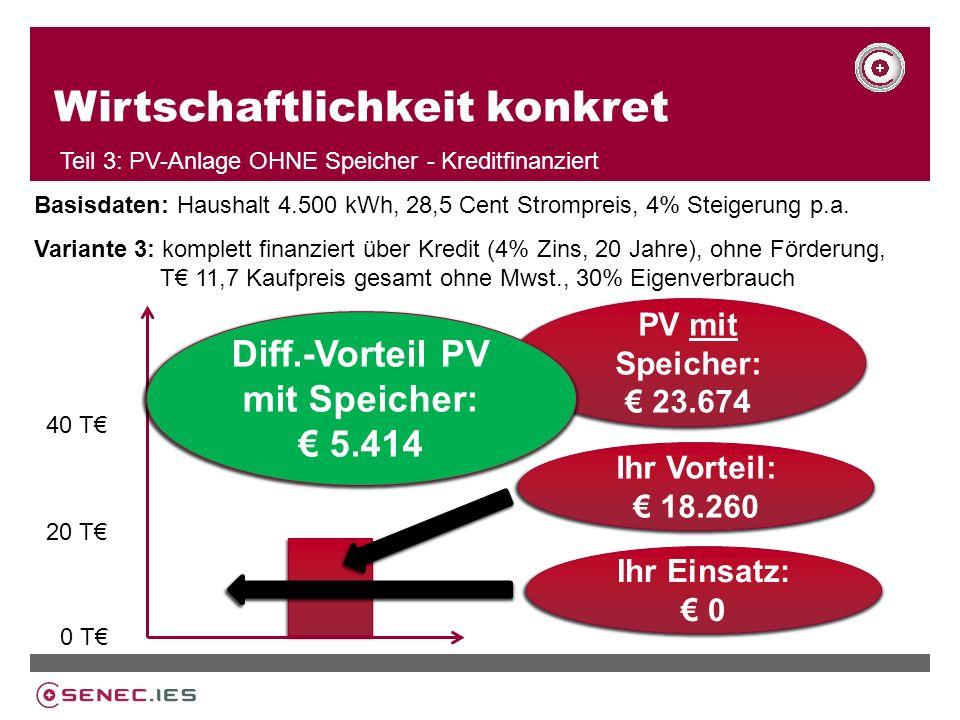 Wirtschaftlichkeit konkret Teil 3: PV-Anlage OHNE Speicher - Kreditfinanziert Variante 3: komplett finanziert über Kredit (4% Zins, 20 Jahre), ohne Förderung, T 11,7 Kaufpreis gesamt ohne Mwst., 30% Eigenverbrauch 20 T 40 T 0 T Nach 25 Jahren Ihr Vorteil: 18.260 Ihr Einsatz: 0 Basisdaten: Haushalt 4.500 kWh, 28,5 Cent Strompreis, 4% Steigerung p.a.