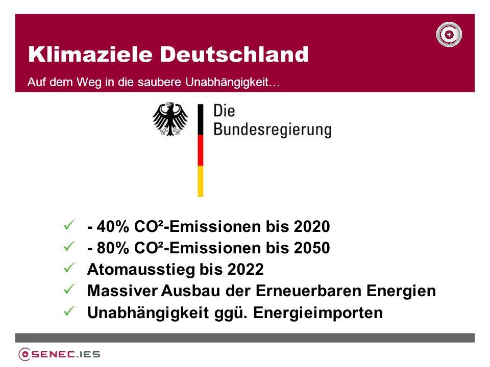Klimaziele Deutschland Auf dem Weg in die saubere Unabhängigkeit… - 40% CO²-Emissionen bis 2020 - 80% CO²-Emissionen bis 2050 Atomausstieg bis 2022 Massiver Ausbau der Erneuerbaren Energien Unabhängigkeit ggü.