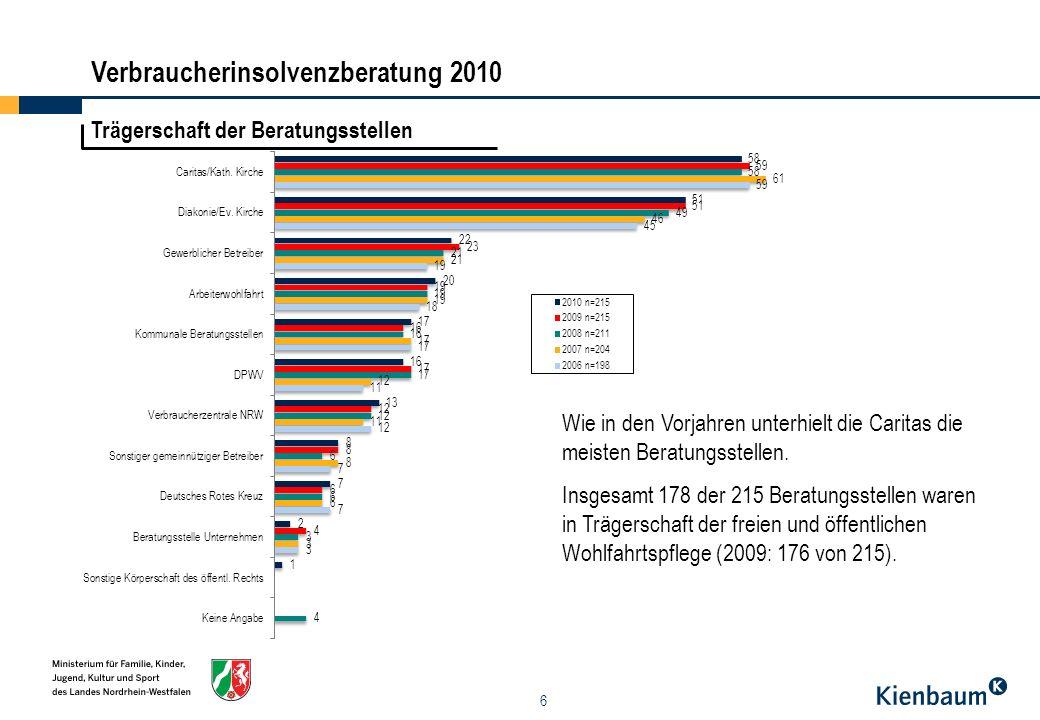 7 Zweckbestimmung der Beratungsstellen Im Jahr 2010 waren 175 der 215 Einrichtungen (81,4%) Schuldnerberatungsstellen.