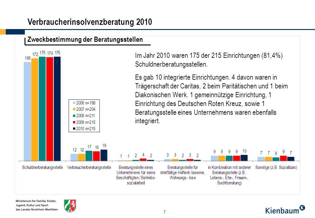 8 Personal - Schuldner- und Verbraucherinsolvenzberatung Im Jahr 2010 gab es insgesamt 558,9 VZÄ (inkl.
