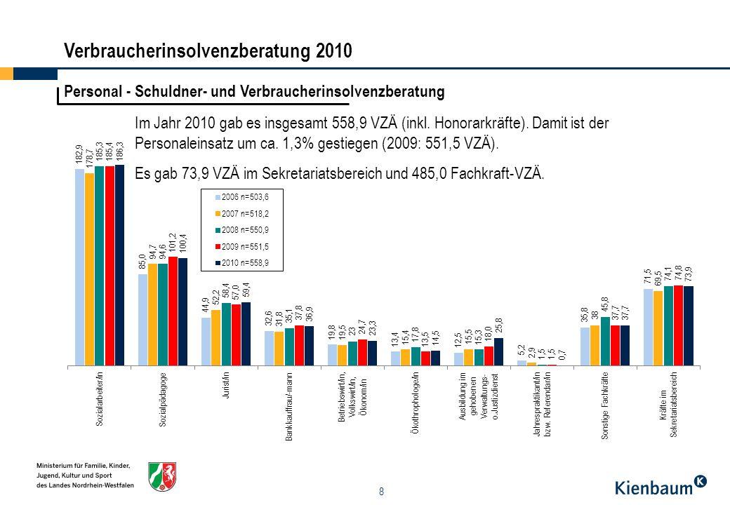 9 Fachkräfte nach Trägern Im Jahr 2010 gab es 485,0 Fachkraft-VZÄ, 8,3 mehr als im Vorjahr.