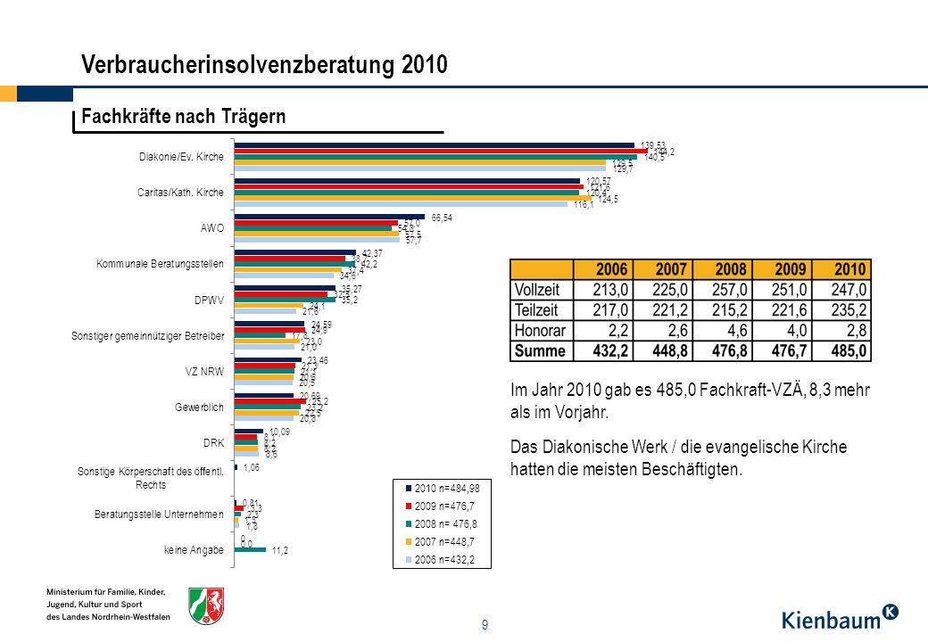10 Personal - Regionalschau Die größte Beratungsstelle war (wie in den Vorjahren auch) die Schuldnerhilfe in Köln.