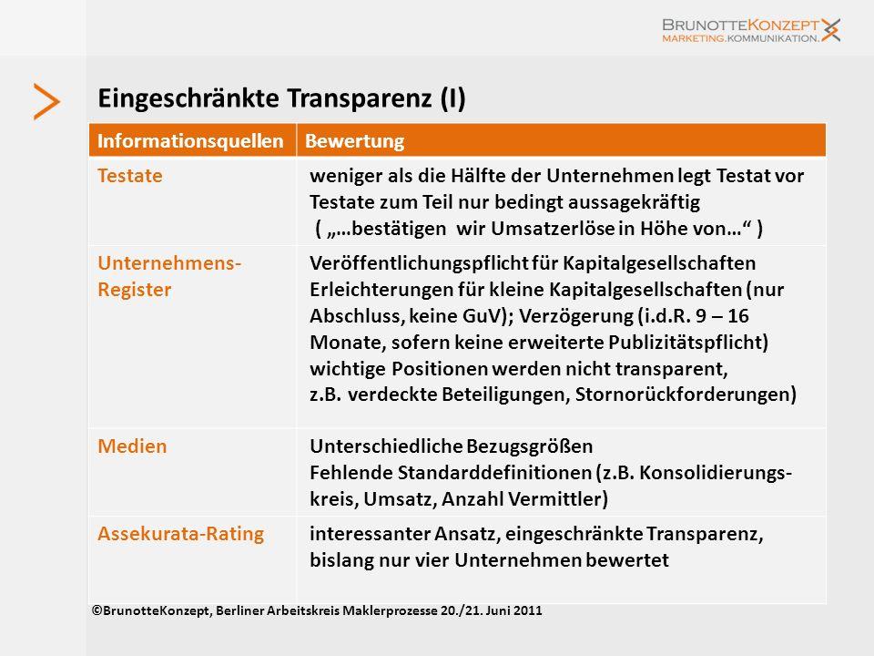 Angebote von Pools und Verbünden (II) ©BrunotteKonzept, Berliner Arbeitskreis Maklerprozesse 20./21. Juni 2011