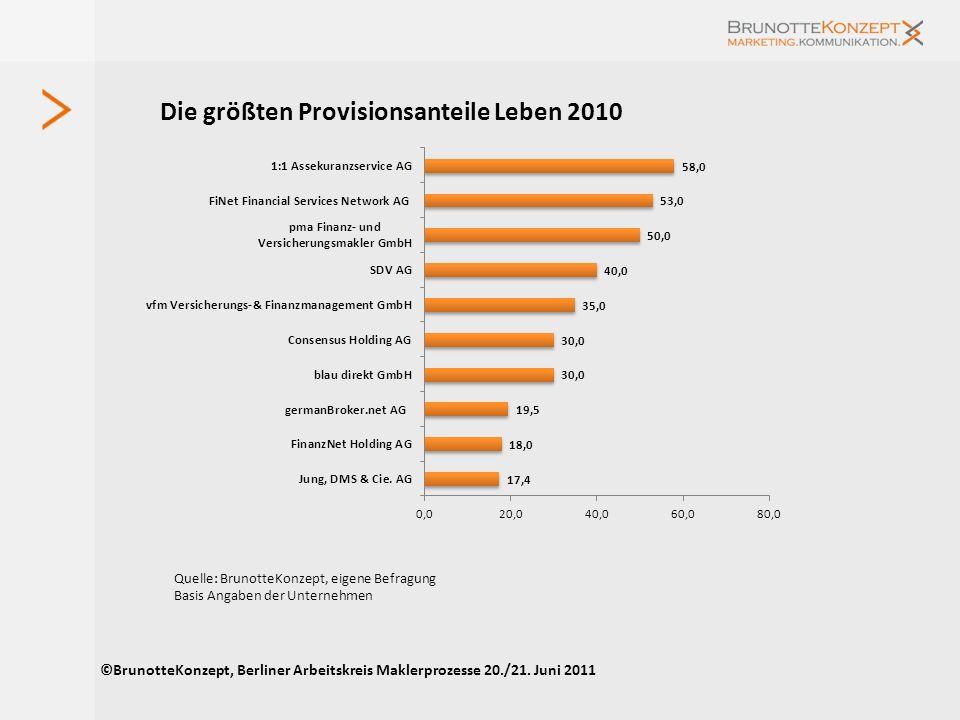Die Unternehmen mit den meisten Vermittlern ©BrunotteKonzept, Berliner Arbeitskreis Maklerprozesse 20./21. Juni 2011