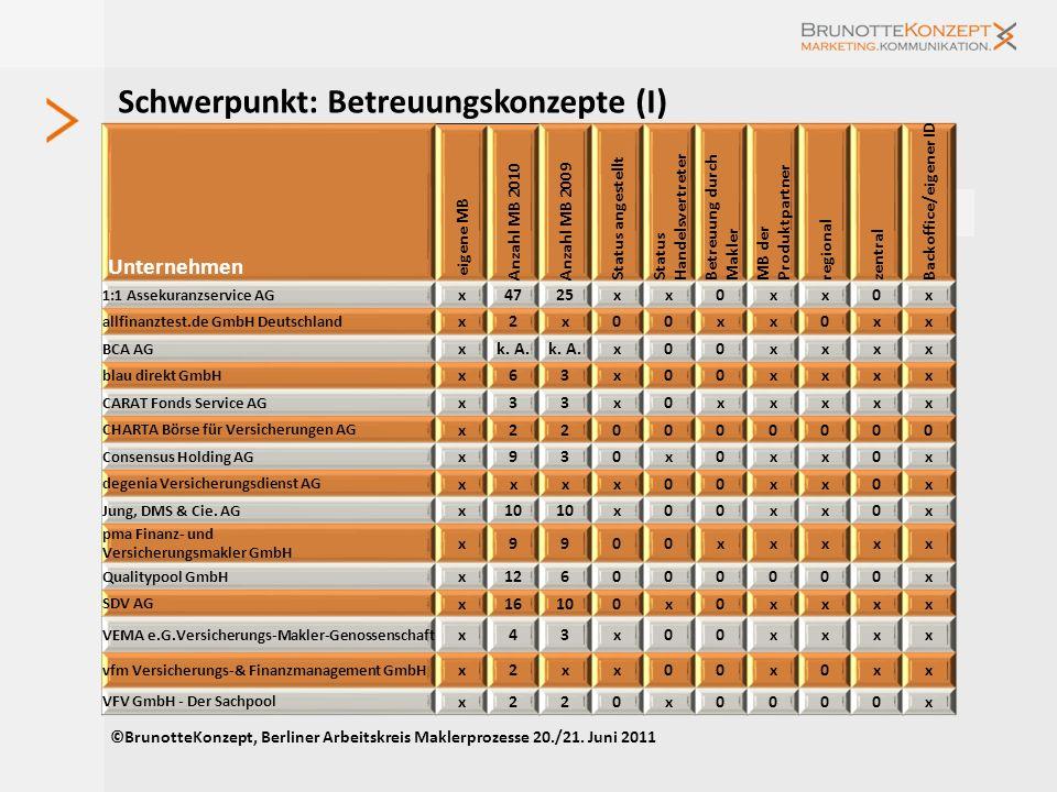 Forderungen an Produktgeber ©BrunotteKonzept, Berliner Arbeitskreis Maklerprozesse 20./21. Juni 2011