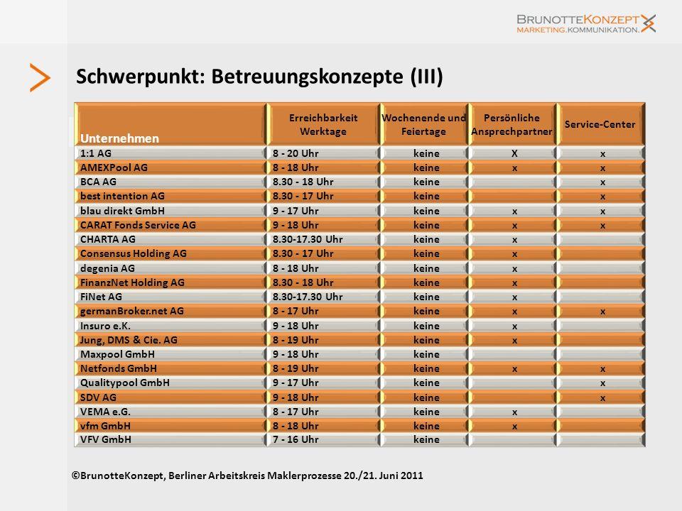 Schwerpunkt: Betreuungskonzepte (I) ©BrunotteKonzept, Berliner Arbeitskreis Maklerprozesse 20./21. Juni 2011 Unternehmen eigene MB Anzahl MB 2010Anzah