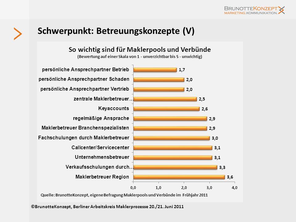 Schwerpunkt: Betreuungskonzepte (III) ©BrunotteKonzept, Berliner Arbeitskreis Maklerprozesse 20./21. Juni 2011 Unternehmen Erreichbarkeit Werktage Woc