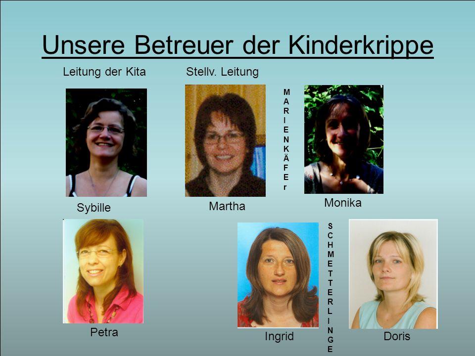 Unsere Betreuer der Kinderkrippe Leitung der KitaStellv. Leitung Martha Petra IngridDoris MARIENKÄFErMARIENKÄFEr Sybille SCHMETTERLINGESCHMETTERLINGE