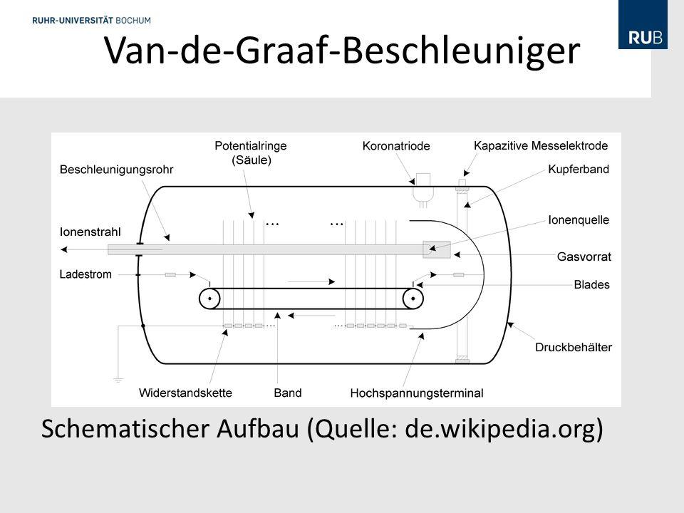 Van-de-Graaf-Beschleuniger Schematischer Aufbau (Quelle: de.wikipedia.org)