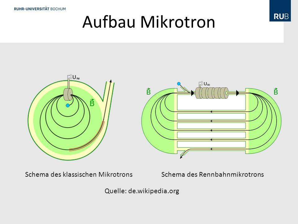 Aufbau Mikrotron Schema des klassischen MikrotronsSchema des Rennbahnmikrotrons Quelle: de.wikipedia.org