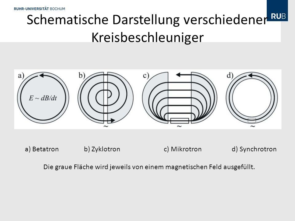 Schematische Darstellung verschiedener Kreisbeschleuniger a) Betatron b) Zyklotron c) Mikrotron d) Synchrotron Die graue Fläche wird jeweils von einem magnetischen Feld ausgefüllt.
