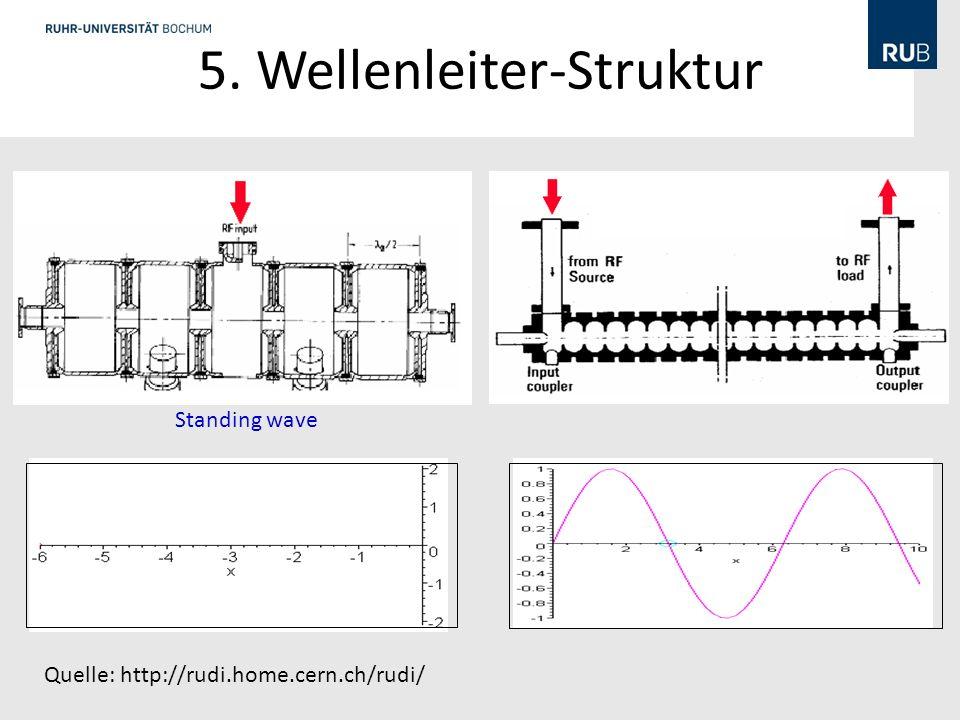 5. Wellenleiter-Struktur Standing wave Quelle: http://rudi.home.cern.ch/rudi/