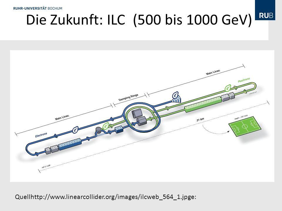 Die Zukunft: ILC (500 bis 1000 GeV) Quellhttp://www.linearcollider.org/images/ilcweb_564_1.jpge: