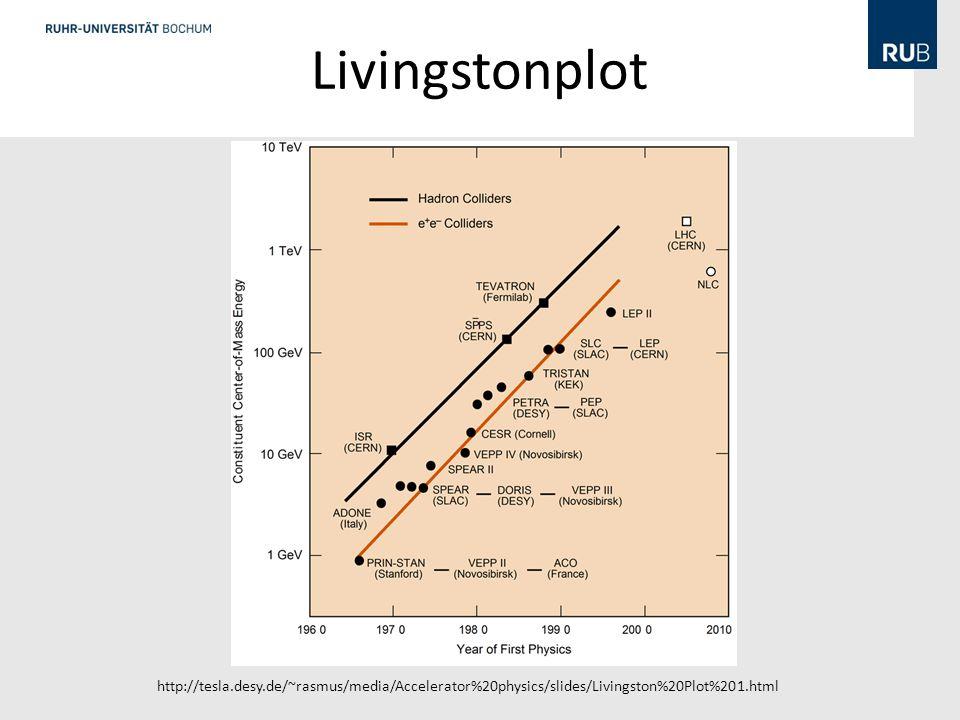 Livingstonplot http://tesla.desy.de/~rasmus/media/Accelerator%20physics/slides/Livingston%20Plot%201.html
