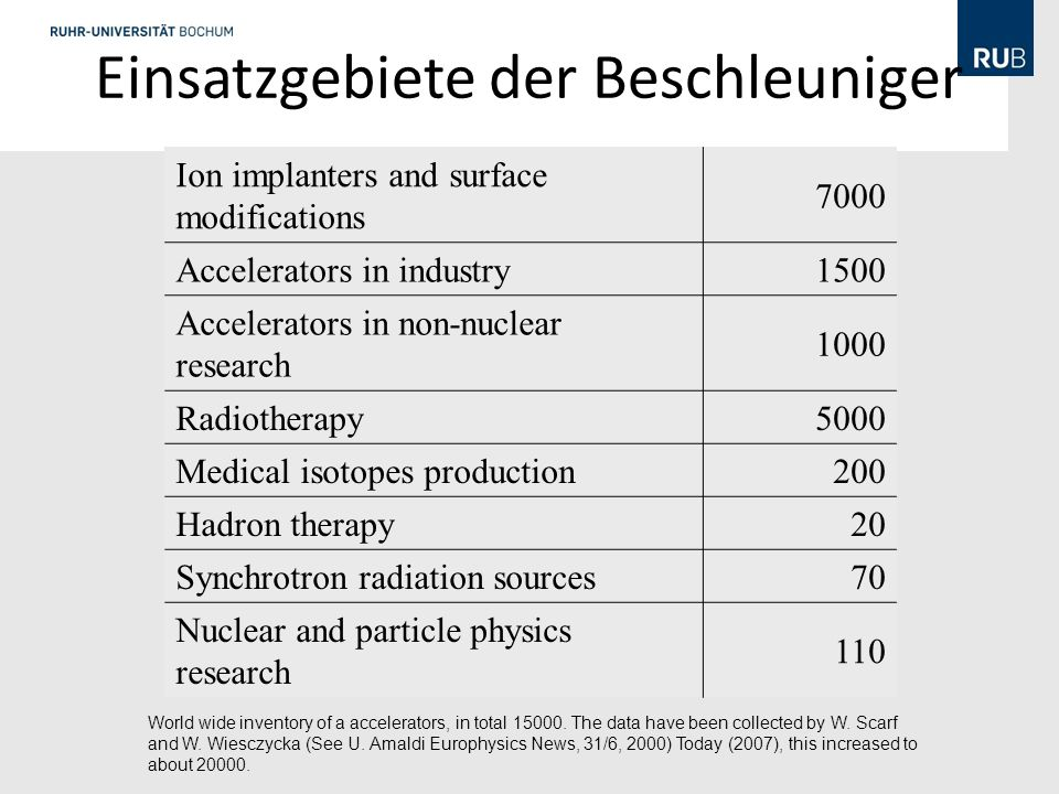 Einsatzgebiete der Beschleuniger Ion implanters and surface modifications 7000 Accelerators in industry1500 Accelerators in non-nuclear research 1000