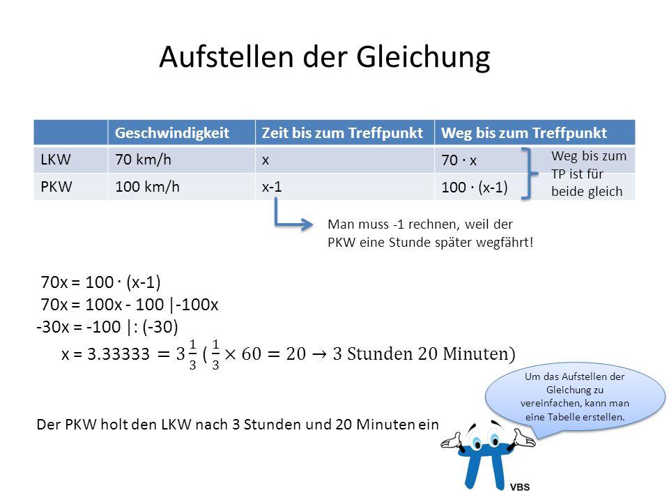 Aufstellen der Gleichung GeschwindigkeitZeit bis zum TreffpunktWeg bis zum Treffpunkt LKW70 km/hx PKW100 km/hx-1 Man muss -1 rechnen, weil der PKW ein