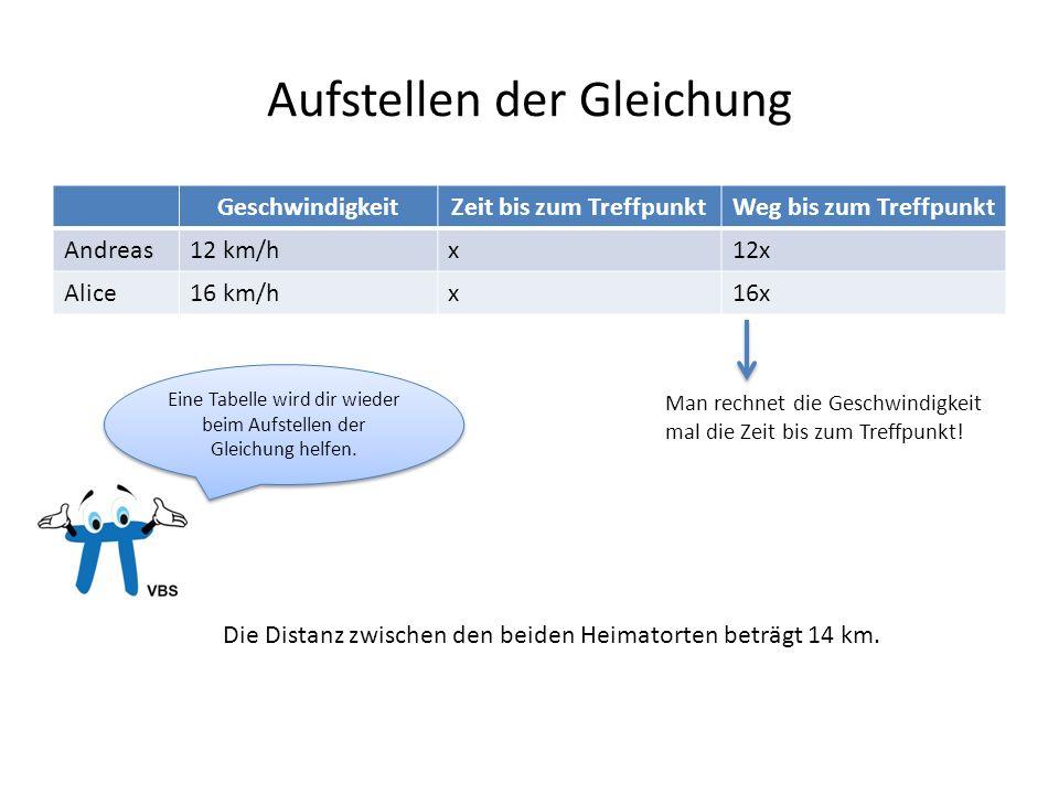Aufstellen der Gleichung GeschwindigkeitZeit bis zum TreffpunktWeg bis zum Treffpunkt Andreas12 km/hx12x Alice16 km/hx16x Man rechnet die Geschwindigk